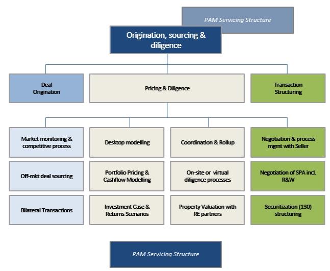 origination_diligence